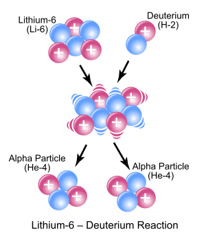 300px-Li6-D_Reaction.svg.png